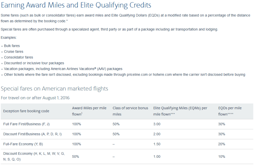 American Airlines Exception Fares