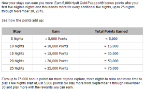 Current Hyatt Promotion