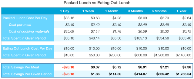 Packed Lunch vs Eating Out