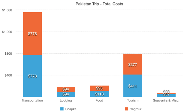 Pakistan Trip Total Cost