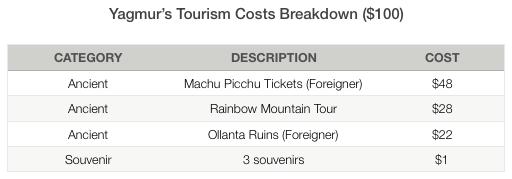 Yagmur Tourism Costs Peru