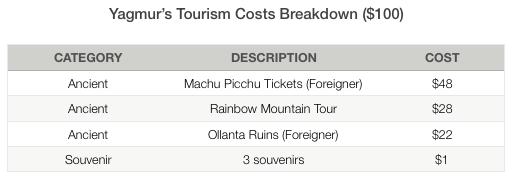 Yagmur Tourism Costs Peru