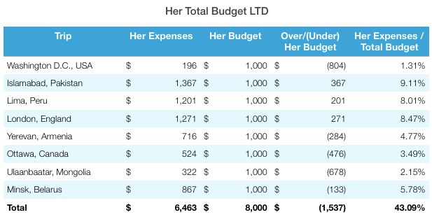 Minsk Total Budget
