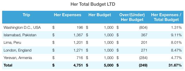 Yerevan Total Budget