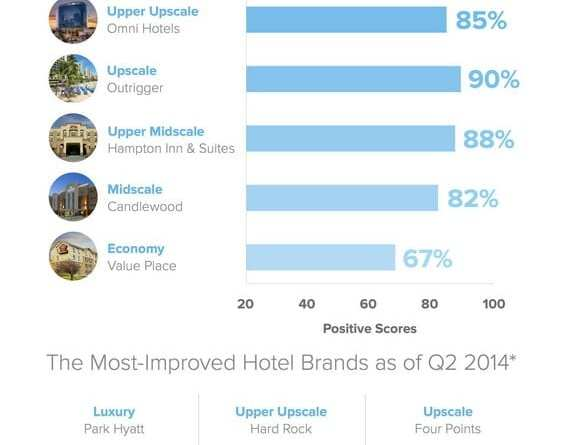 Medallia Hospitality Report