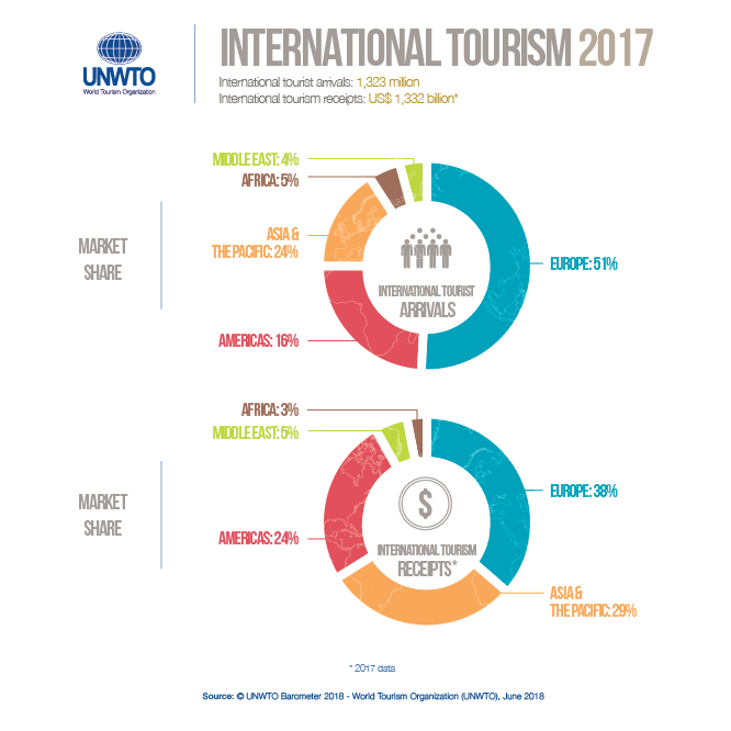 2017 tourism marketshare