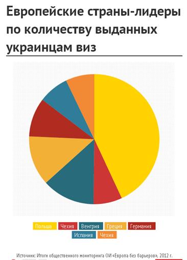 куда проще получить визу украинцам
