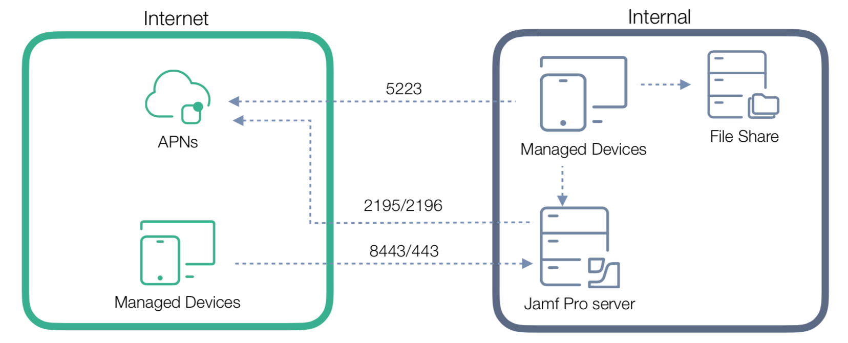 How to change the default Jamf Pro port to 443\u2026 and why you might