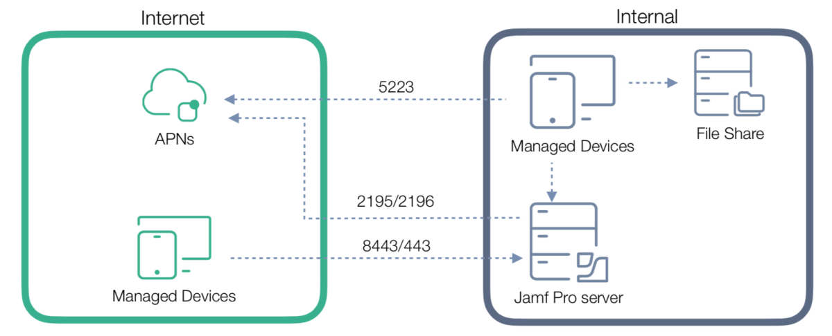 How to change the default Jamf Pro port to 443… and why you might want to keep it on 8443.