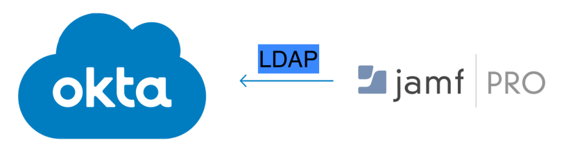 Integrating Okta LDAP in Jamf Pro – Travelling Tech Guy
