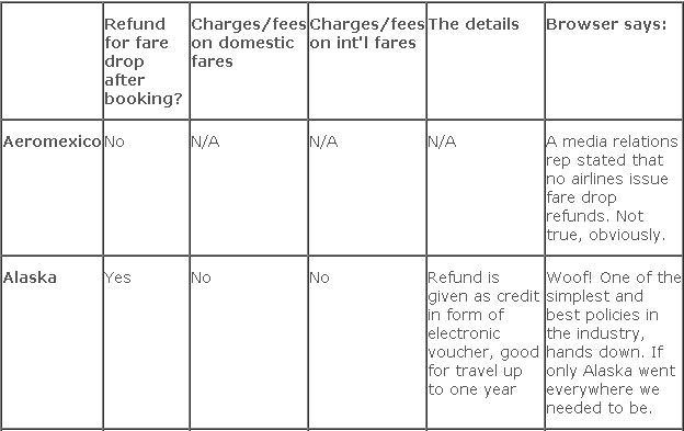 Airfarewatchdog - Airline Refunds