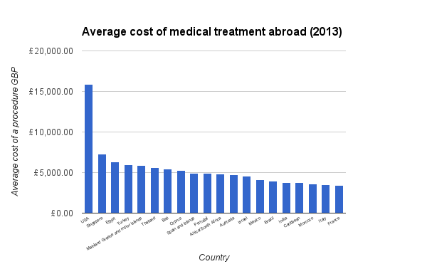 Average cost of medical treatment