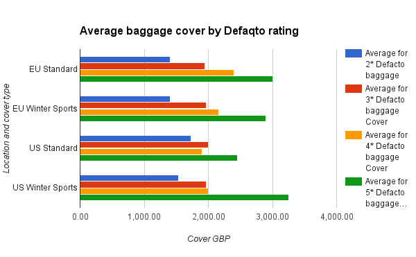 Average baggage cover