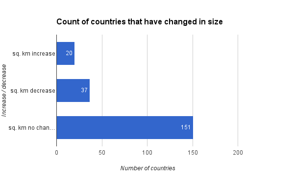 count of countries that have changed in size