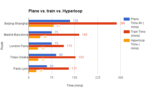 Plane vs train vs Hyperloop