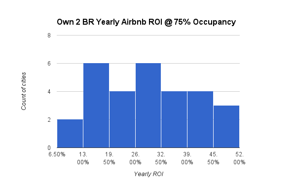 Own 2 BR Yearly Airbnb ROI @ 75% Occupancy