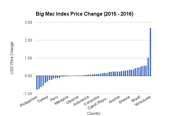 2015 - 2016 Big Mac Index Change