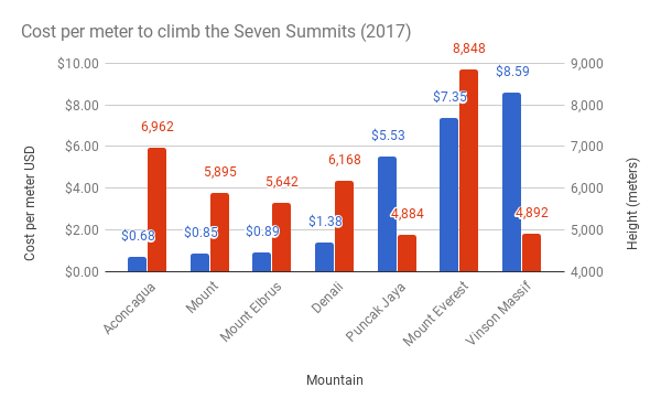 Cost-per-meter-to-climb-the-Seven-Summits-20171