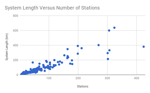 System Length Versus Number of Stations