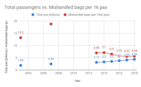 Total passengers vs. Mishandled bags per 1k pax