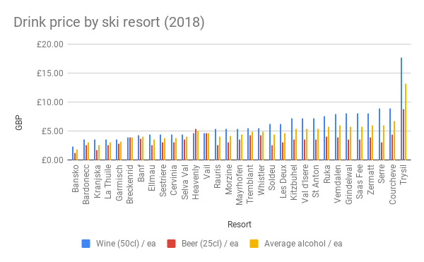 Drink price by ski resort (2018)