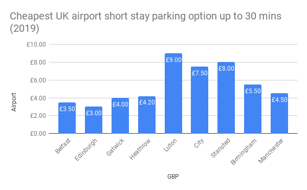 Cheapest UK airport short stay parking option up to 30 mins (2019)