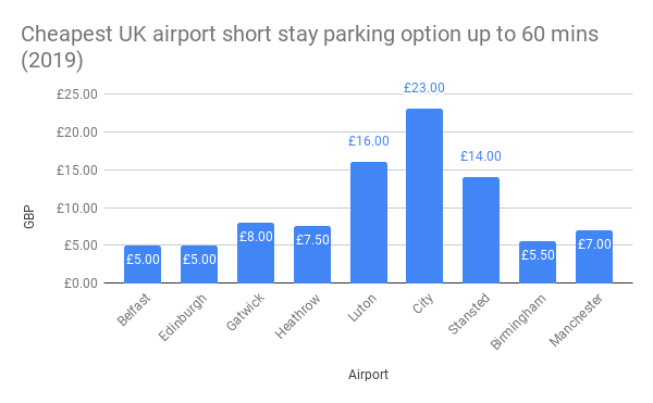 Cheapest UK airport short stay parking option up to 60 mins
