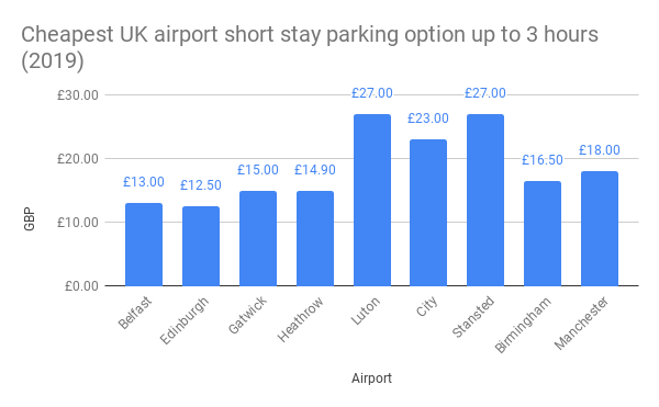 Cheapest UK airport short stay parking option up to 3 hours (2019)