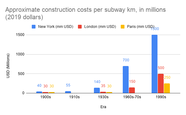 Approximate construction costs per subway km, in millions (2019 dollars)