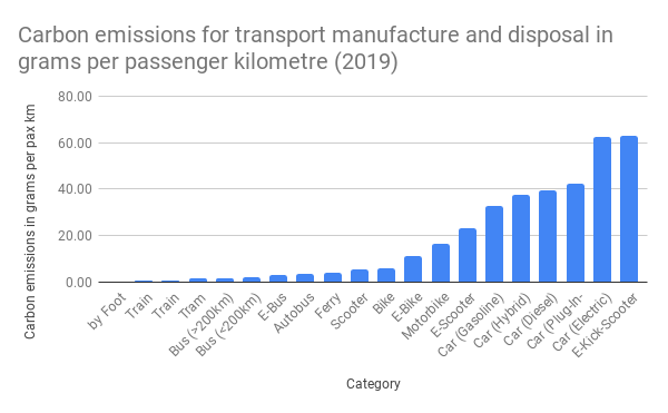 Carbon emissions for transport manufacture and disposal in grams per passenger kilometre