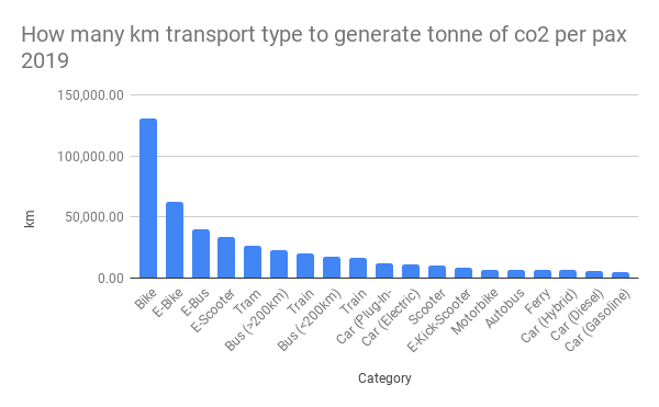How many km transport type to generate tonne of co2 per pax 2019
