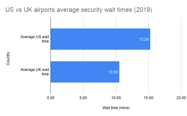 US vs UK airports average security wait times 2019