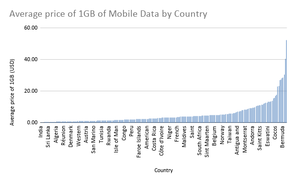 Average price of 1GB of Mobile Data by Country