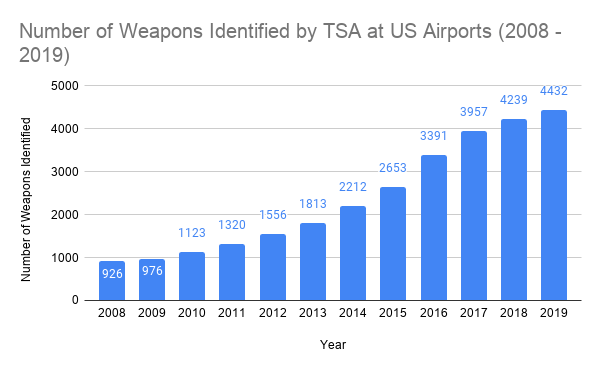 Number of Weapons Identified by TSA at US Airports (2008 - 2019)