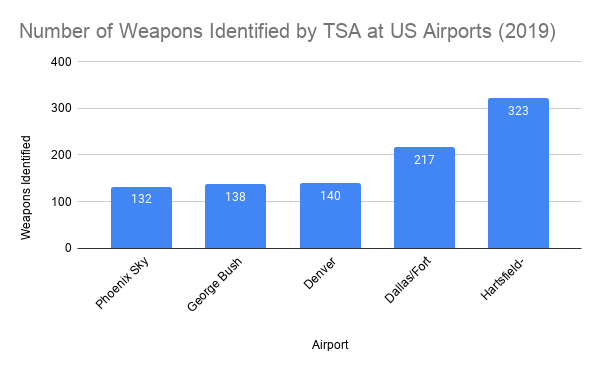 Number of Weapons Identified by TSA at US Airports (2019)