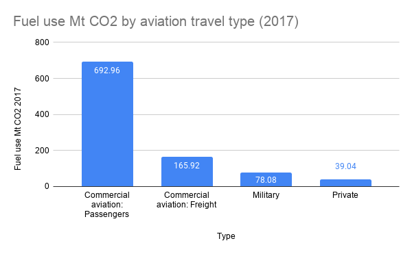 Fuel use Mt CO2 by aviation travel type (2017)