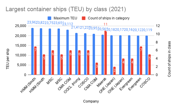 Largest container ships (TEU) by class (2021)