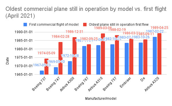 Oldest commercial plane still in operation by model vs. first flight (April 2021)