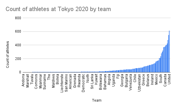 Count of athletes at Tokyo 2020 by team
