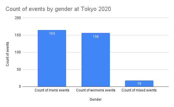 Count of events by gender at Tokyo 2020