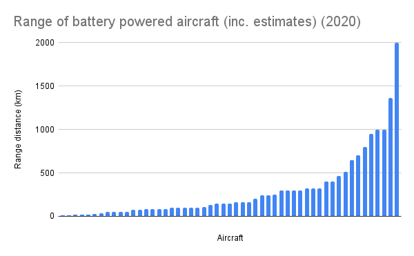 Range of battery powered aircraft (inc. estimates) (2020)