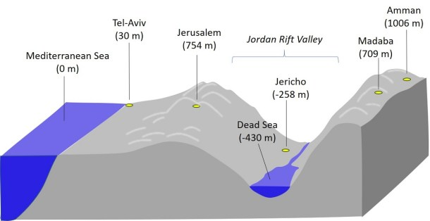 Profile from the Mediterranean Sea to the Jordan Highlands