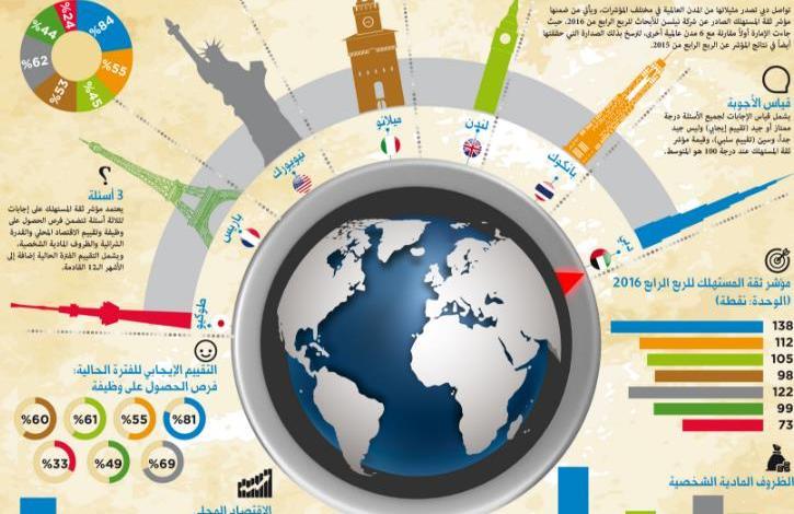 دبي تتصدر دول العالم في مؤشر ثقة المستهلك 1