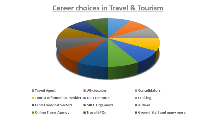 career-choices-in-travel-tourism