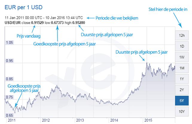 Wisselkoers Amerikaanse dollar