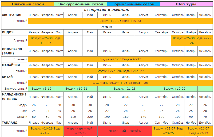Таблица туристических сезонов