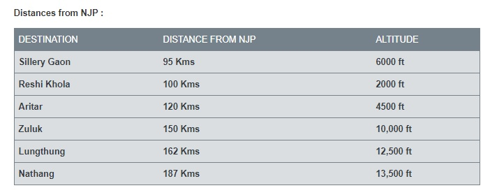 Silk Route Distance