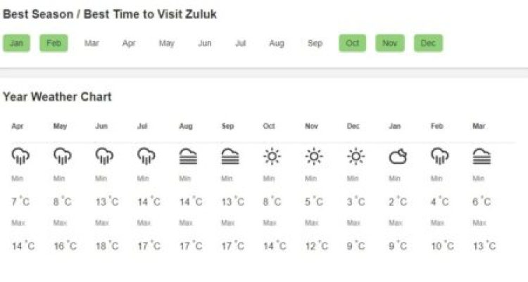 zuluk weather