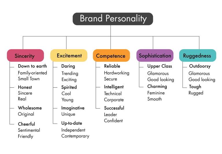 Social Media Branding for Bloggers