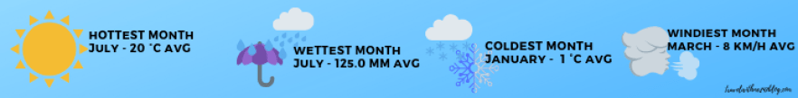 Switzerland weather averages
